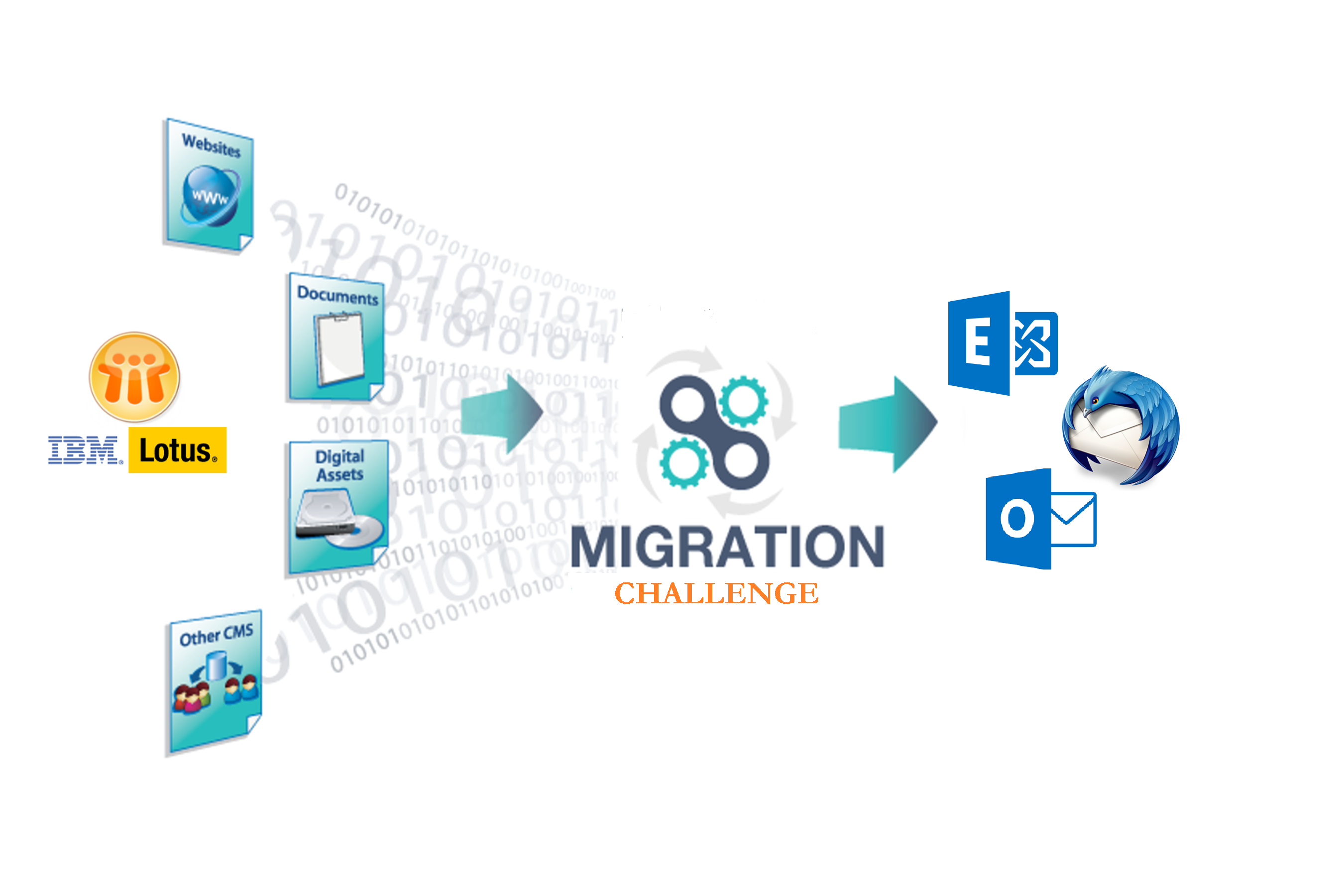 Lotus Notes Migration Challenges