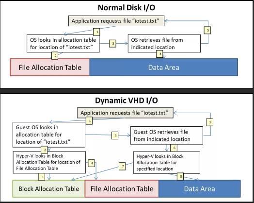 VHD vs VHDX - The Major Difference Between VHD and VHDX